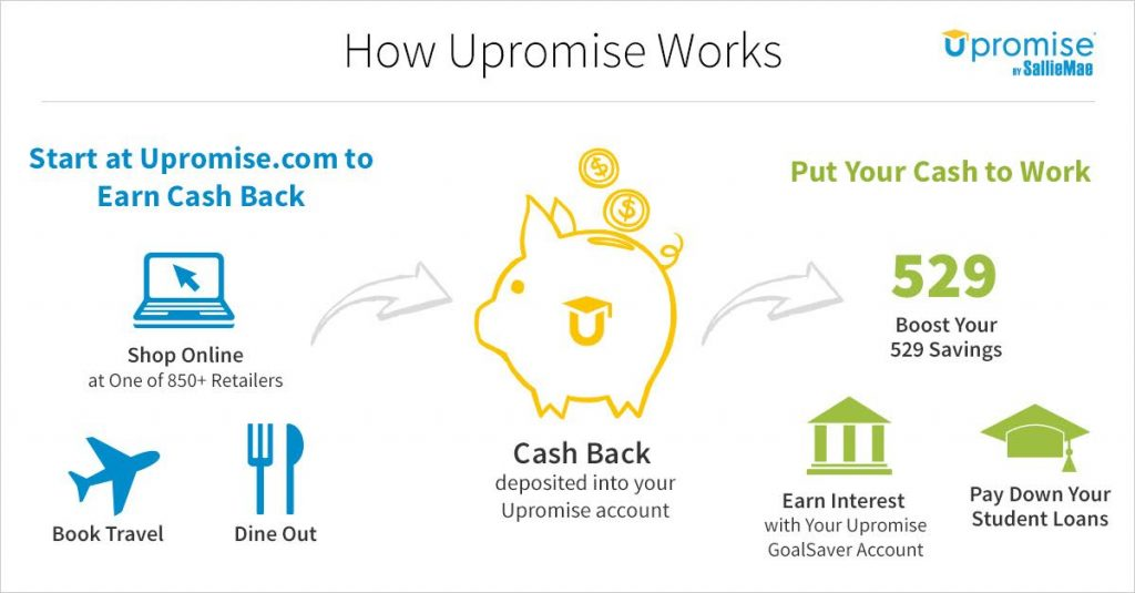 How Upromise works